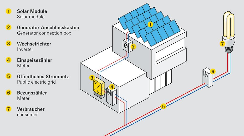 smartgrid-2
