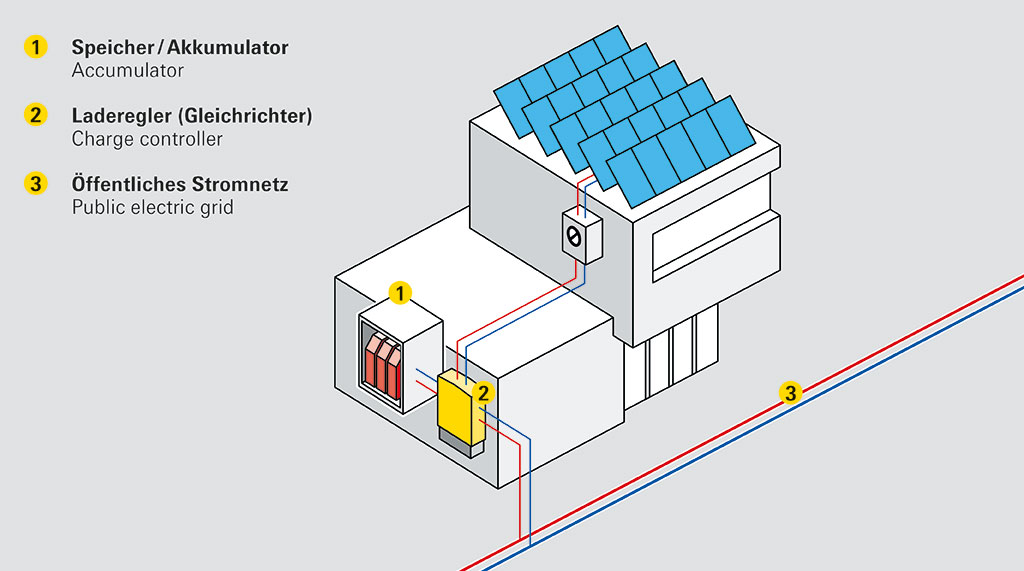 smartgrid-5